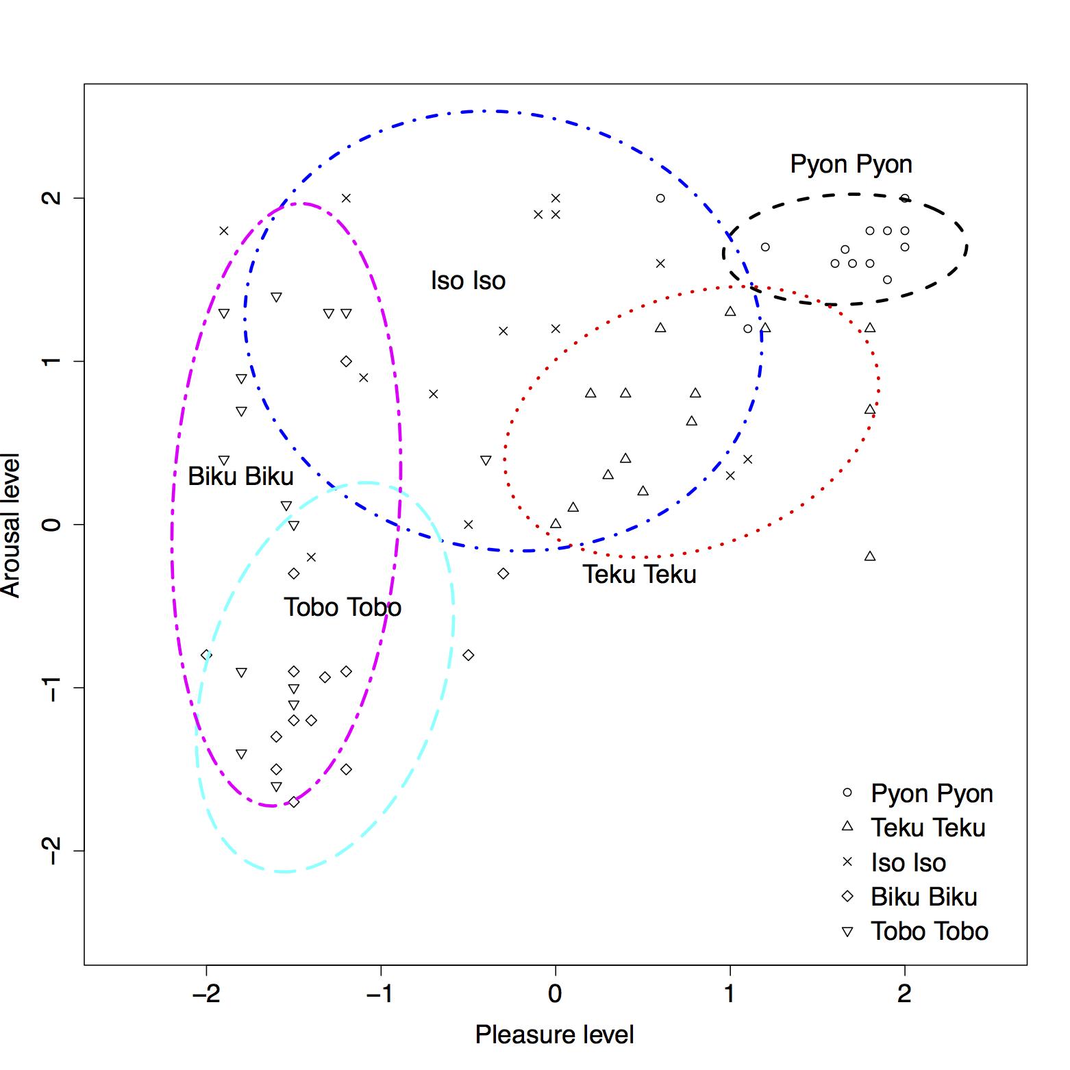 二次元円環モデル(PA軸)上のオノマトペ分布